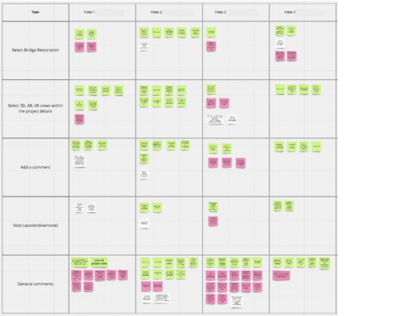 Miro board with categorized insights and comments taken from the usability testing sessions