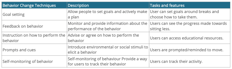 Behavior change techniques and corresponding tasks and features