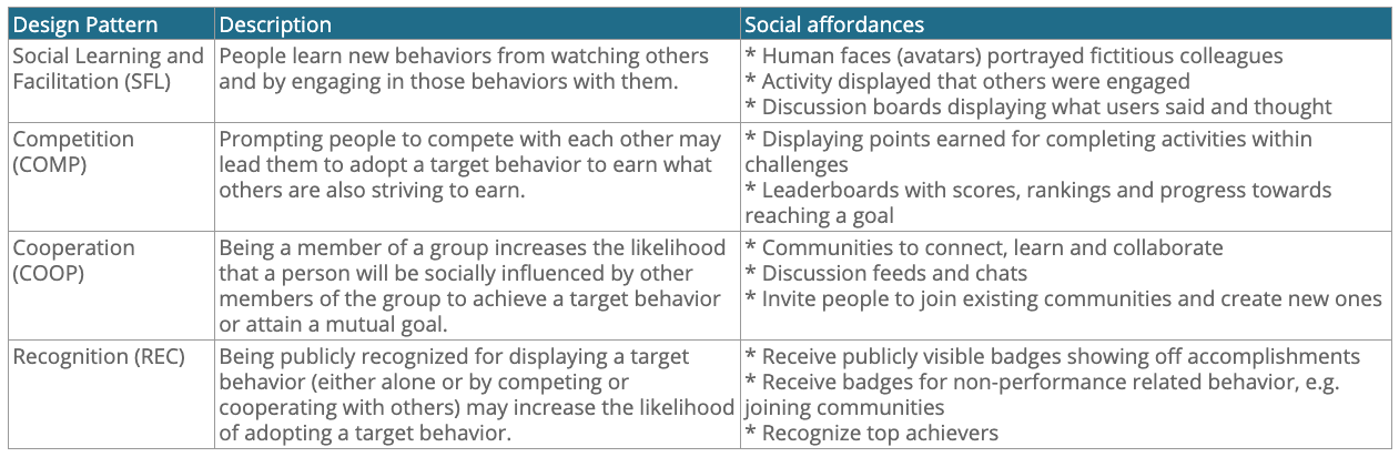 Persuasive software design patterns for social influence and their affordances